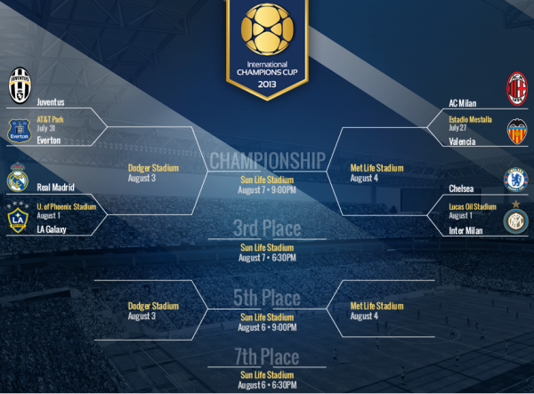 tabellone international champions cup 2013