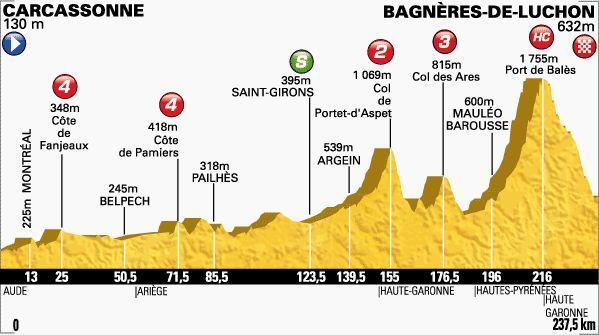 Carcassonne-Bagnères de Luchon