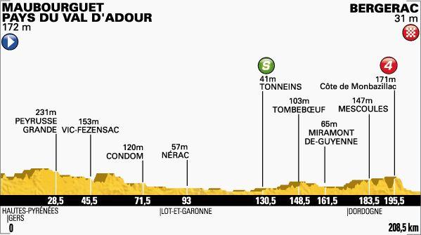 Maubourguet Pays du Val d'Adour-Bergerac
