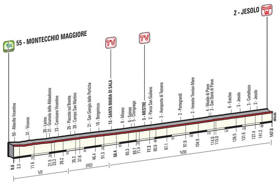 Montecchio Magiore-Jesolo