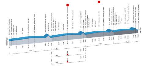 Altimetrie-campionati-italiani-ciclismo-2016-donne-elite